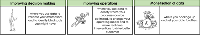 Image illustrating the themes 1. improved decisions  - where data is used to validate assumptions, 2. improving operations - where data is used to identify process improvements and changes to operating models as well as real time interveintions to improve outcomes, and finally, 3. Monetisation of data -  where your package and sell data to others.