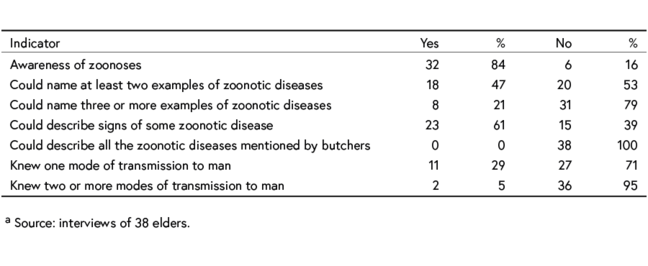 Table showing knowledge of butchers in relation to zoonoses