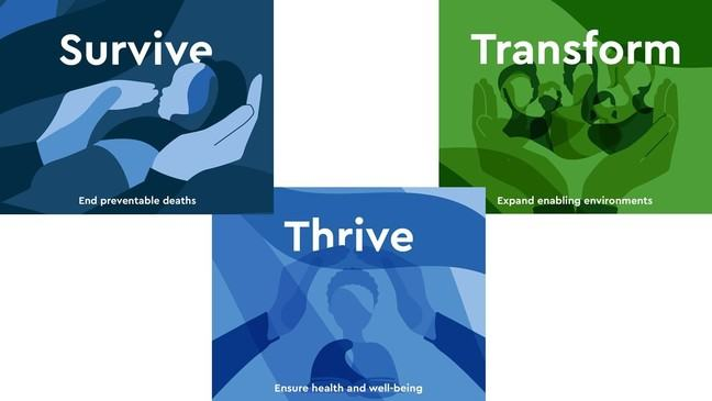 Three graphics side by side. The first shows a graphic of a baby and reads Survive in large letters with a small slogan reading 'End preventable deaths'. The second is a graphic of a child with Thrive in large letters and the slogan 'Ensure health and well-being'. The third image is of many people or a community, and reads Transform in large letters, with the slogan 'Expand enabling environments'.