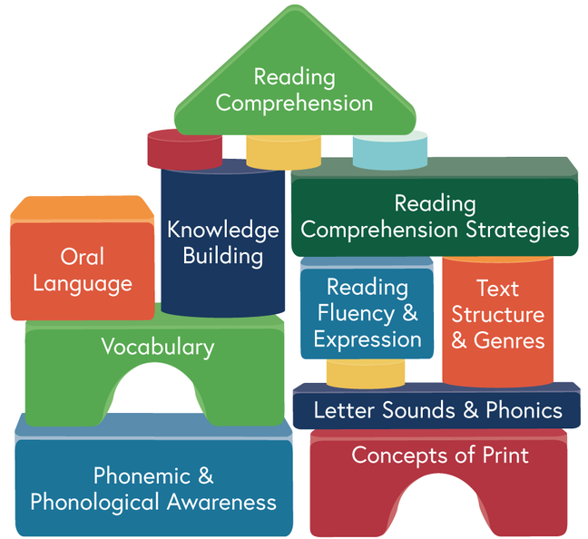 Building blocks with reading comprehension at apex; concepts related to oral language on one side and concepts related to printed language on the other side.