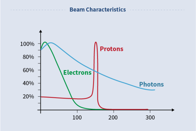 graphic of different beam characteristics