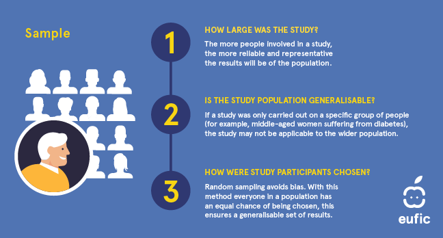 1. How large was the study? The more people involved in a study the more reliable and representative the results will be of the population. 2. Is the study population generalisable? If a study was only carried out on a specific group of people (for example, middle-aged women suffering from diabetes), the study may not be applicable to the wider population. 3. How were the study participants chosen? Random sampling avoids bias. With this method everyone in a population has an equal chance of being chosen, this ensures a generalisable set of results.
