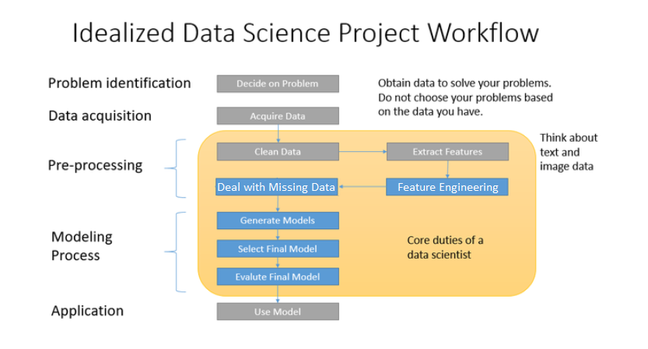 Idealized Data-Science workflow: The Preliminaries Steps, consisting of '1. Decide on the Problem' and '2. Acquire Data'. The Preprocessing Steps, consisting of '3. Clean Data', '4. Extract Features', '5. Features Engineering' and '6. Deal with Missing Data'. The Modelling Process Steps, consisting of '7. Generate Models', '8. Select Final Model' and '9. Evaluate Final Model'. The Application Steps consistng of '10. Use Model' Steps 5 to 9 are in blue showing they will be covered in this course.