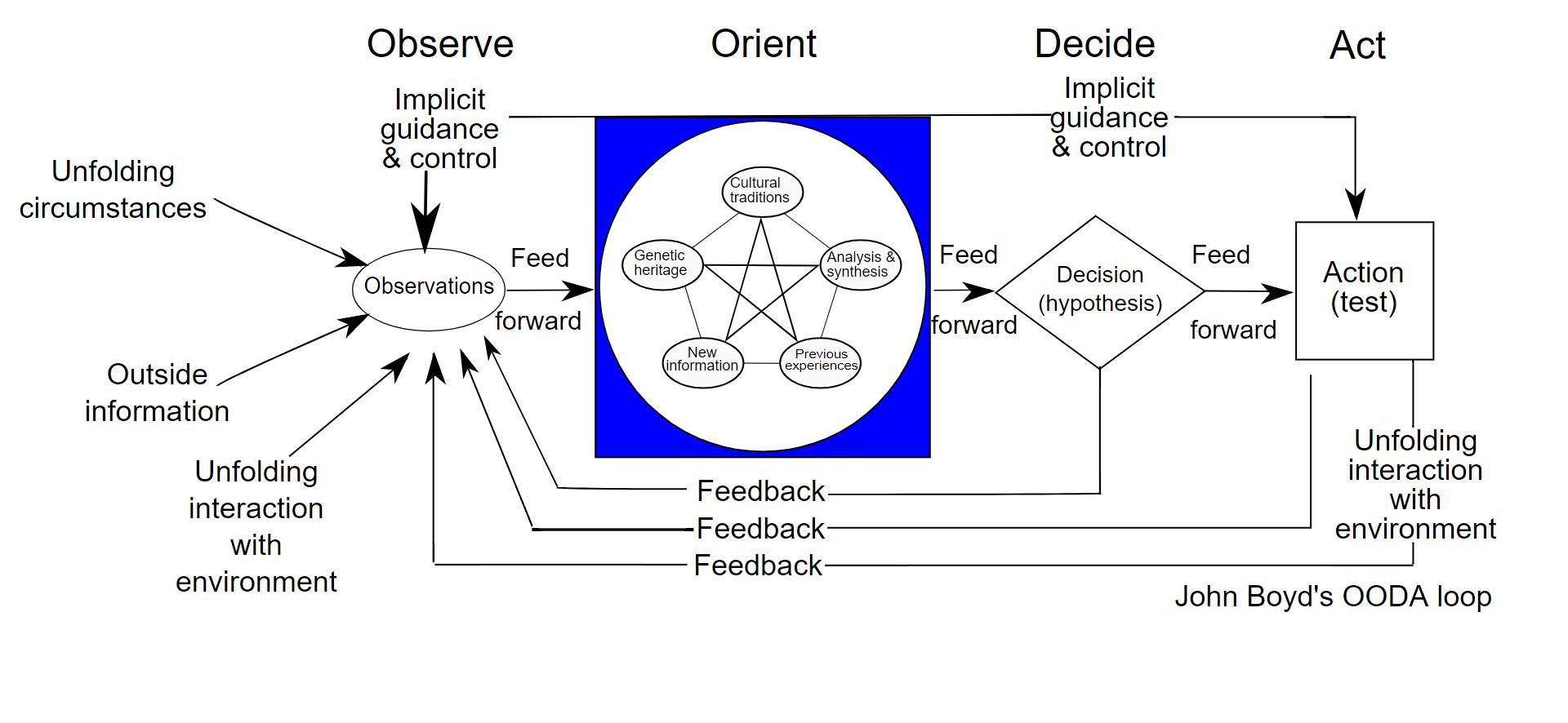 The OODA loop as described in detail below
