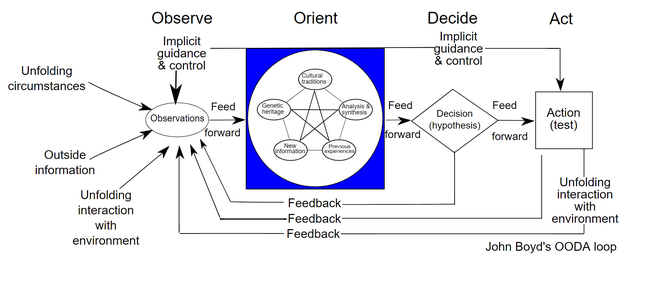 The OODA loop as described in detail below