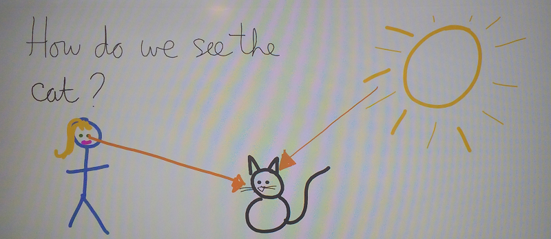 Illustration of student work with incorrect lines with arrows pointing from a persons' eyes towards an object that has been lit by the sun