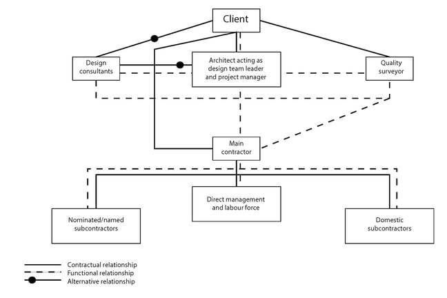 The Masterman diagram shows that the client has a contractual relationship with the quality surveyor and the main contractor. The client also has both a contractual and functional relationship with the architect acting as design team leader and project manager, and an alternative relationship with the design consultants. The design consultants also have an alternative relationship with the architect acting as design team leader and project manager. From there, the architect acting as design team leader and project manager has a functional relationship with the design consultants and quality surveyors (who have a functional relationship with each other) as well as with the main contractor. The main contractor then has a functional relationship with the quality surveyor and both a functional and contractual relationship with the nominated/named subcontractors, the direct management and labour force, and the domestic subcontractors.