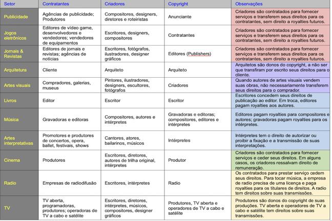 Uma tabela sobre as relações de negócios entre autores e contratantes.