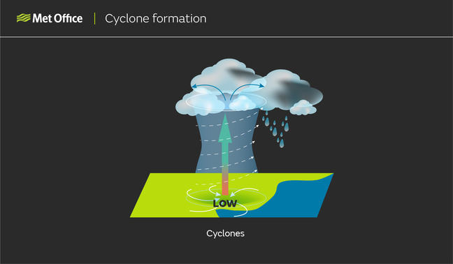 Cyclone formation: Diagram showing low pressure at the surface, air rising, clouds forming, downdraughts developing and spin resulting in a tropical storm