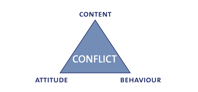 ABC triangle of conflict