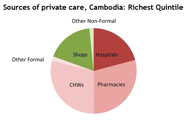Private care Cambodia: richest quintile