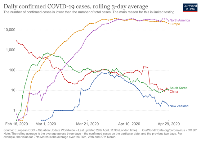 Line graph showing confirmed COVID-19 cases in North America, Europe in comparison to China, South Korea and New Zealand from late February to end April 2020.