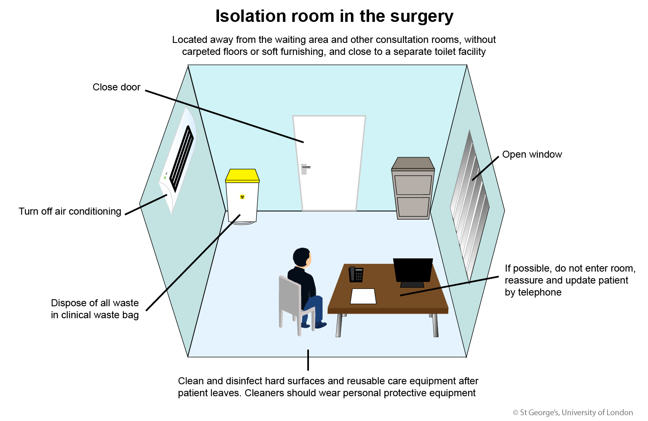 Infographic of an isolation room in the surgery with the following text: 'Located away from the waiting area and other consultation rooms, without carpeted floors or soft furnishing, and close to a separate toilet facility'. The rest of the image is labelled as follows in a clockwise direction: 'Open window', 'If possible, do not enter room, reassure and update patient by telephone', 'Clean and disinfect hard surfaces and reusable care equipment after patient leaves. Cleaners should wear personal protective equipment', 'Dispose of all waste in a clinical waste bag', 'Turn off air conditioning' and 'Close door'.