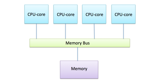 Memory structure of Modern computer