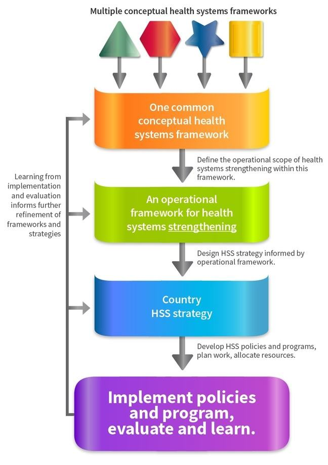A translational frameworks-to-actions roadmap for HSS