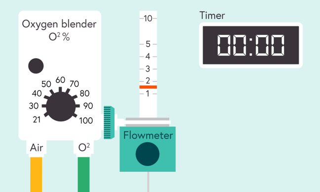 Illustration of an oxygen blender with a dial showing 21 to 100% O2  attached to a flowmeter showing a scale measure of between 1 - 10 and a digital timer