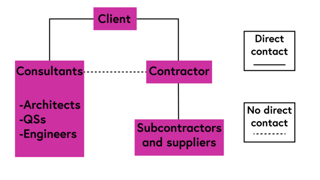 diagram showing that in traditional procurement there is direct contact between the client and their consultants, between the client and the contractor, and between the contractor and the sub contractors and suppliers but that there is only indirect contact between the contractor and the consultants