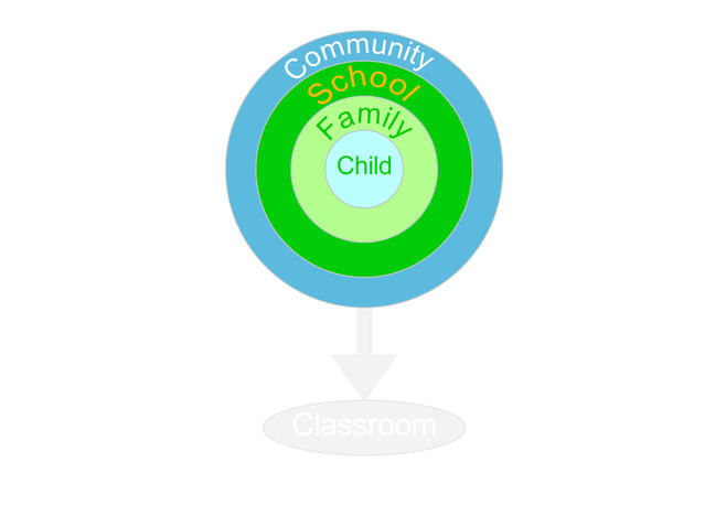 Image of course layout with focus on the word community
