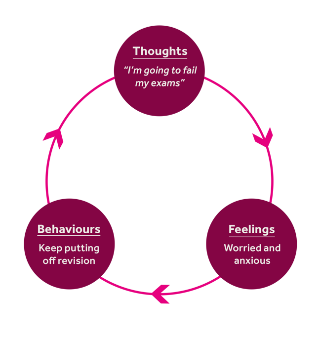 "A cycle with 3 points. Point 1: 'Thoughts - ""I'm going to fail my exams""'. Point 2: 'Feelings - worried and anxious' and Point 3: 'Behaviours - keep putting off revision' pointing clockwise"