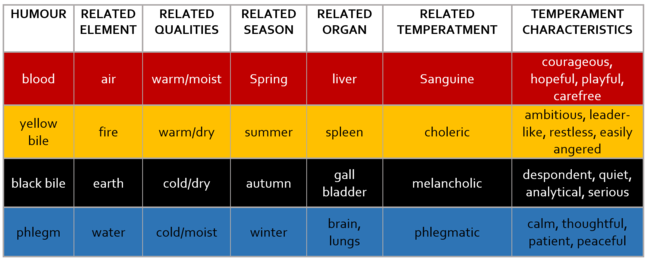 A table showing the related element, season, organ, temperament and qualities with each humour. Accessibility text available as a PDF at the bottom of the Step