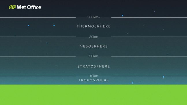 Diagram showing the Earth and the layers of the atmosphere going out into space: the troposphere out to 10 kilometres, the stratosphere out to 50 kilometres represented, the mesosphere out to 80 kilometres, the thermosphere out to 500 kilometres