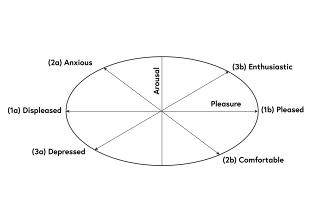Diagram showing the principal axis for the measure of wellbeing. Around the edge of the diagram are (1a) Displeased to (1b) Pleased (2a) Anxious to (2b) Comfortable and (3a) Depressed to (3b) Enthusiastic. At the centre is Arousal.