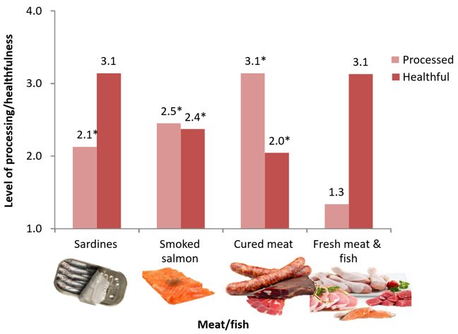 The third shows the level of processing/healthfulness on the y axis and four different meat/fish products on the x axis (sardines, smoked salmon, cured meat, fresh meat & fish). Cured meat has the highest processing score (3.1) and fresh meat/fish the lowest (1.3). Cured meat scored lowest in terms of healthfulness (2.0) and sardines and fresh meat & fish were equal highest (3.1). The other processing scores were sardines (2.1) and smoked salmon (2.5). The other healthfulness score was smoked salmon (2.4)