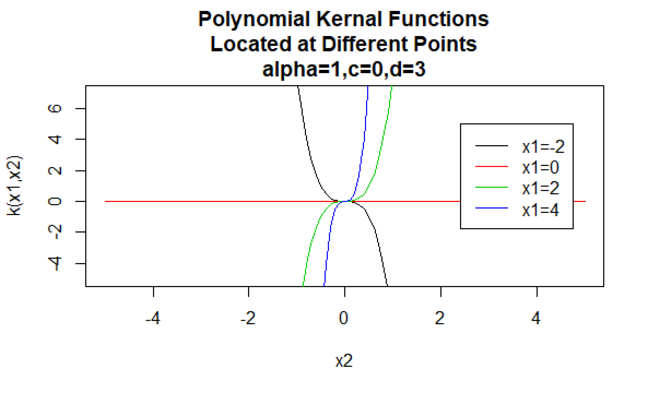 Polynomial Kernels 2