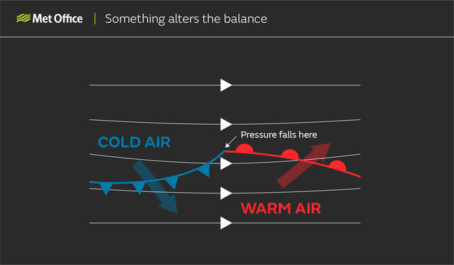 Something alters the balance:  If a kink develops along the boundary between air masses, pressure will fall resulting in a warm and cold front