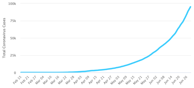 graph of cases COVID-19 cases in Colombia, 29th June 2020