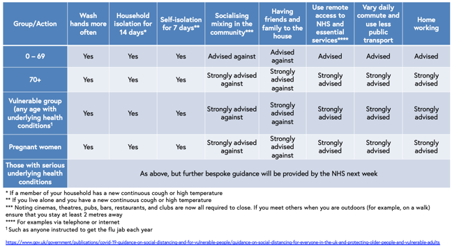 Infographic of a table showing what the social distancing for each group/action should be these include 0-69-year-olds, 70+, vulnerable, pregnant women and those with serious underlying health conditions. They all should wash their hands more often, self isolate for 7 days and 14 days if in a household, advised against socialising, or having visitors, and are advised or strongly advised to work from home, use remote NHS services and not use public transport