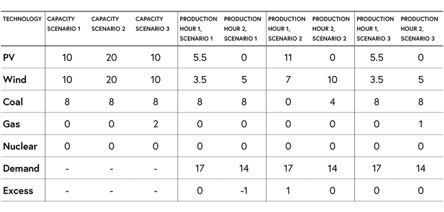 Table showing different capacity scenarios for specific technologies