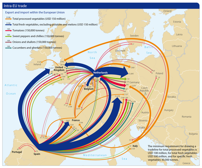 Intra-EU trade map displaying trade routes across Europe. Orange line represents total processed vegetables (USD 150 million), these lines originate in Spain, Italy, France, the UK, the Netherlands and Belgium and point out towards the same countries as well as Germany. Blue line represents total fresh vegetables, excluding potatoes and melons (USD 150 million), these lines are much thicker and original out from the Netherlands and Spain and point out to Germany, the UK and France. Red line represents Tomatoes (150,000 tonnes), these lines original in the Netherlands, Portugal and Spain and point towards Germany, the UK Portugal, Spain, France Poland and Sweden. Green line represents Sweet Peppers and Chillies (150,000 tonnes), originating from the Netherlands and Spain and pointing out towards the UK, Germany, France, Italy and Poland. Purple line represents Onions and Shallots (150,000 tonnes), originating from the Netherlands and Spain and pointing out towards the UK, Poland and Germany. Teal line represents Cucumbers and Gherkins (150,000 tonnes), originating from the Netherlands and Spain, pointing out towards the UK, France, the Netherlands, Germany and Czech Republic