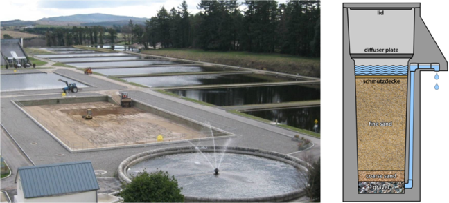 Slow sand filters at large-scale centralised treatment plant in Ireland (left) and a schematic of biosand filter for single household use.