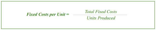 Fixed Cost per Unit