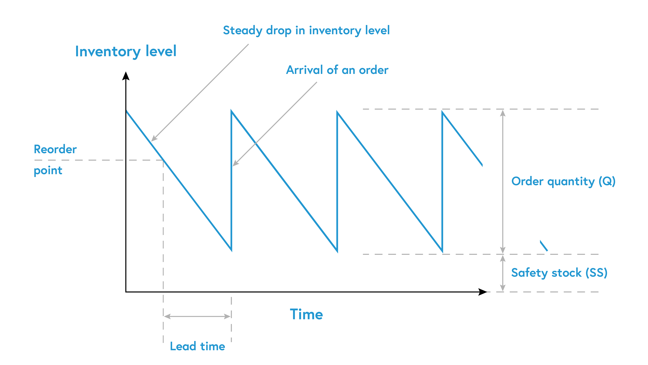 A graph demonstrating the decrease and increase in inventory levels over a period of time. The lead time is represented by a fall in inventory level and the arrival of an order, which also coincides with the increase in inventory level.