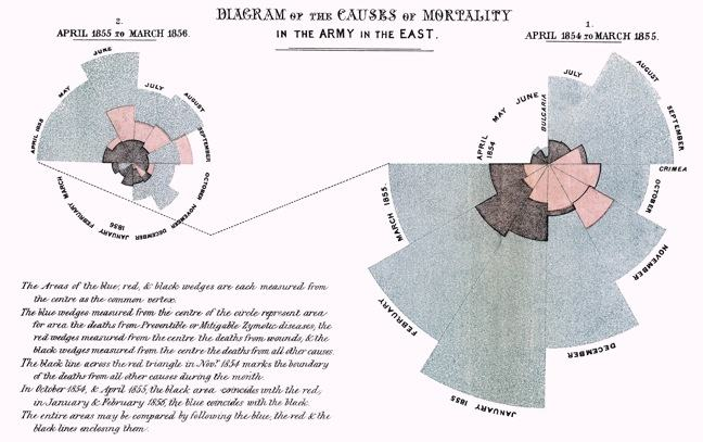 A colored pie chart plotting the causes of death in the British Army, dated 1858 by Florence Nightingale.