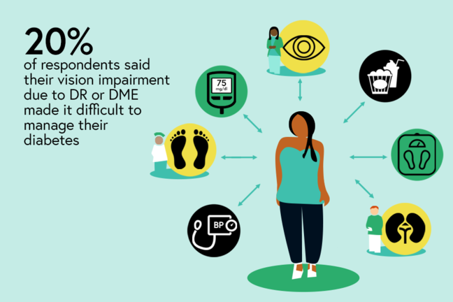Illustration showing the variety of things that the 20% who said their vision impairment made it difficult to manage their diabetes have to do - manage their weight, their blood sugars and blood pressure levels and attend many doctors' appointment