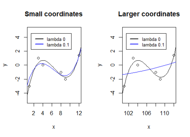 We see that a scaling of the coordinate axes alters the effect of regularization: Smaller units (larger coordinate values for the data) results in more severe regularization than larger units (smaller coordinate values for the data) for the same regularization penalty.