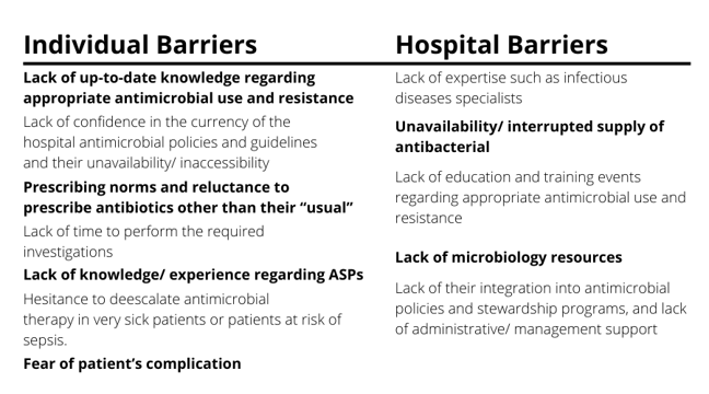 Table detailing individual and hospital barriers. Individual barriers include lack of up-to-date knowledge regarding appropriate antimicrobial use and resistance, lack of time to perform the required investigations, and fear of patient's complication. Hospital barriers include lack of expertise such as infectious disease specialists, lack of education and training events regarding appropriate antimicrobial use and resistance, and lack of microbiology resources.
