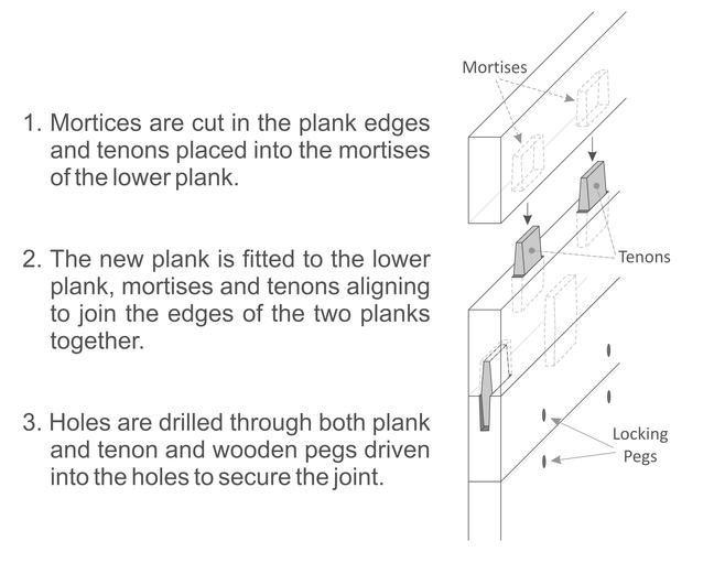 Mortise-and-tenon explanatory diagram by Julian Whitewright