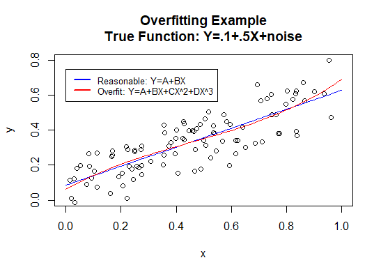 The graph shows the same two model types as the previous graph, but now they are both trained from many more data points. Both the linear regression and cubic polynomial regression model appear to be reasonable models of the data generating function.