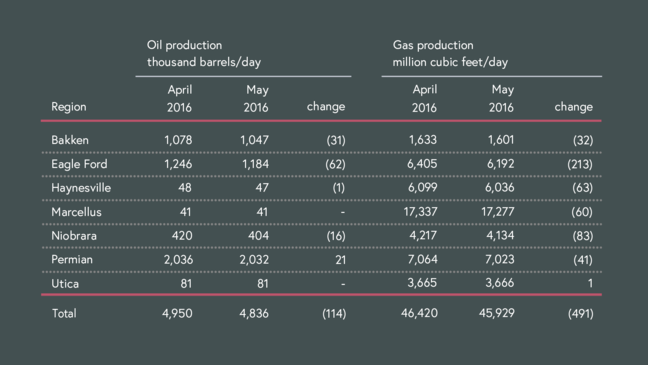US shale production in Apr. 2016