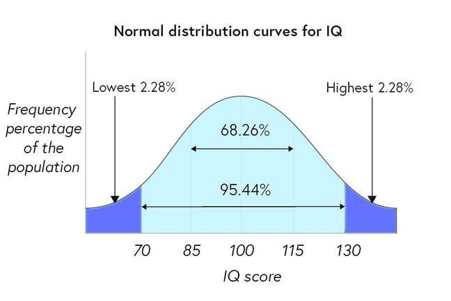 A normal distribution curve for IQ among the population. This shows that 95.44% of the population have an IQ between 70 and 130, while 68.26% have one between 85 and 115. 2.28% have an IQ below 70 and 2.28% have an IQ above 130.