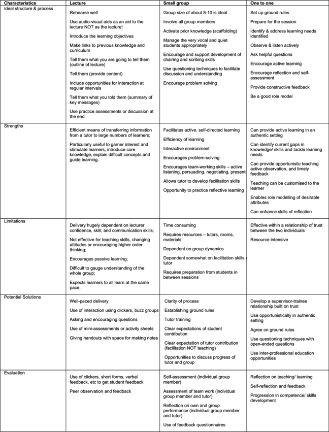 Teaching Methods Table