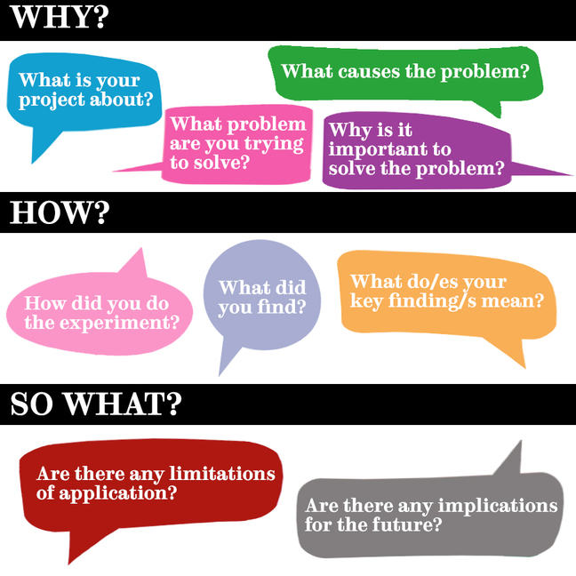 A diagram listing the key guiding questions summarising each section of a report to form an abstract. The first section of the diagram has the heading Why with the following questions: What is your project about? What problem are you trying to solve? What causes the problem? Why is it important to solve the problem? The second section has the heading How and contains the questions: How did you do the experiment? What did you find? What do your key findings mean? The final section has the heading So What and asks: Are there any limitations of application? Are there any implications for the future?