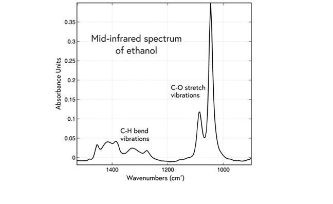 MIR Spectrum of Ethanol