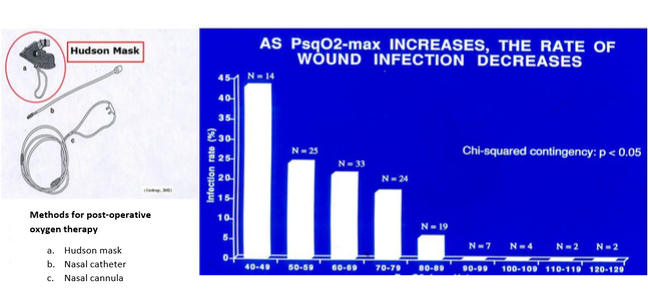 Hudson mask and a graph showing wound infection decrease with increased levels of oxygen perfusion.