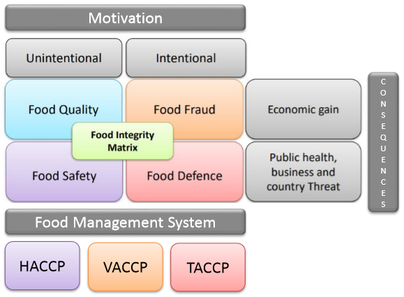 The Food Integrity Management System