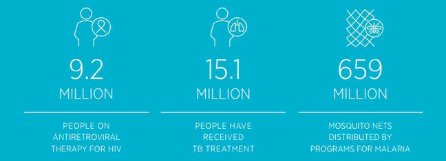 Image from The Global Fund which highlights that 9.2 million people are on anti-retro viral drugs for HIV, 15.1 million people have received TB treatment, and 659 million mosquito nets have been distributed.